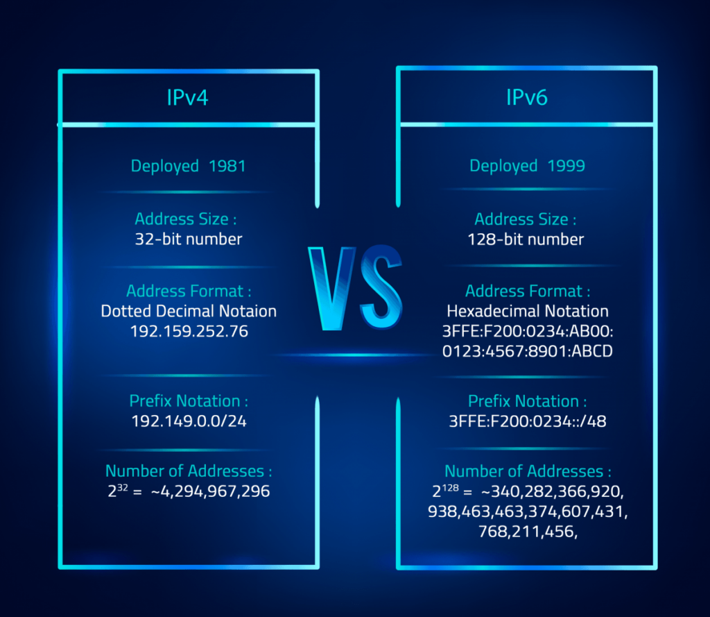 Differences between IPv4 vs IPv6: Everything You Need to Know