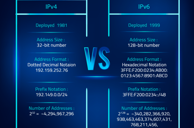 comparing the differences of IPv4 and IPv6