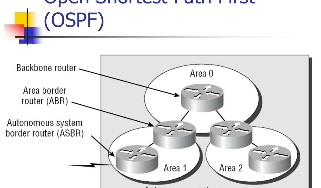 open shortest path first ospf3 l