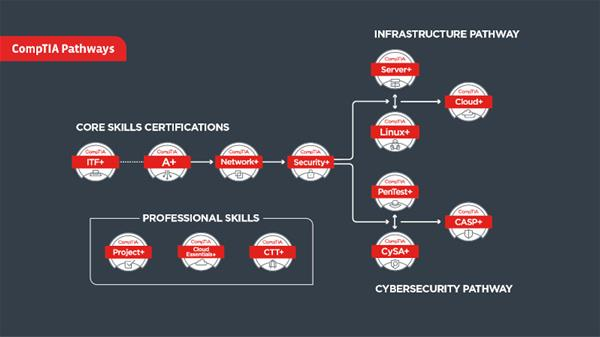 Which CompTIA Career Path Is Best For Me? – Tips & Tricks