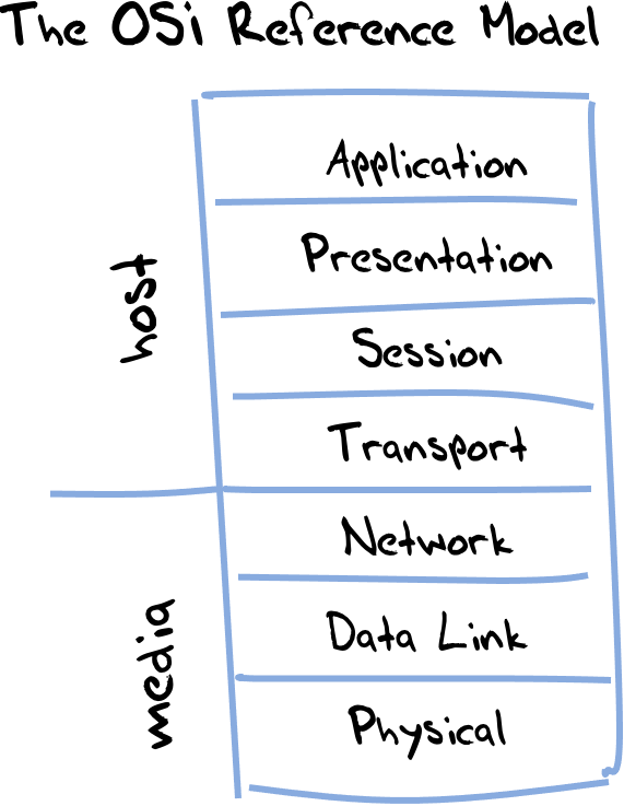 What Is The Difference Between TCP/IP And The OSI Network Model in 2021?