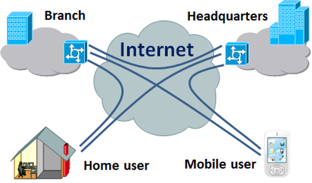 What Is a Virtual Private Network (VPN) and why you should use it ?