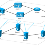 A NFV network topology that defends DDoS attacks on the target using multiple agents
