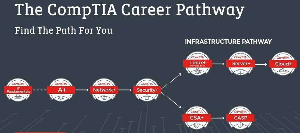 Comptia Pathway