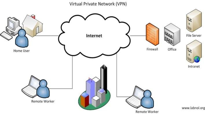 VPN) and why you should use it ?