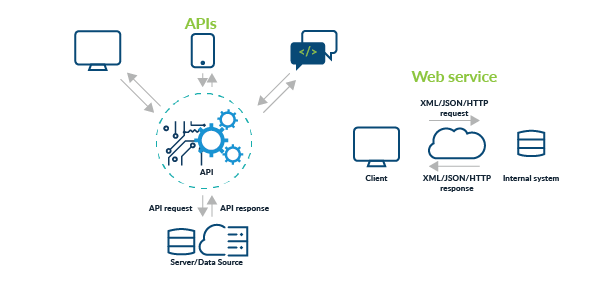 API Drive the Modern Internet right now