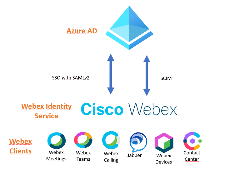 Higher-performing teams and inclusive collaboration are aided by Cisco Webex.